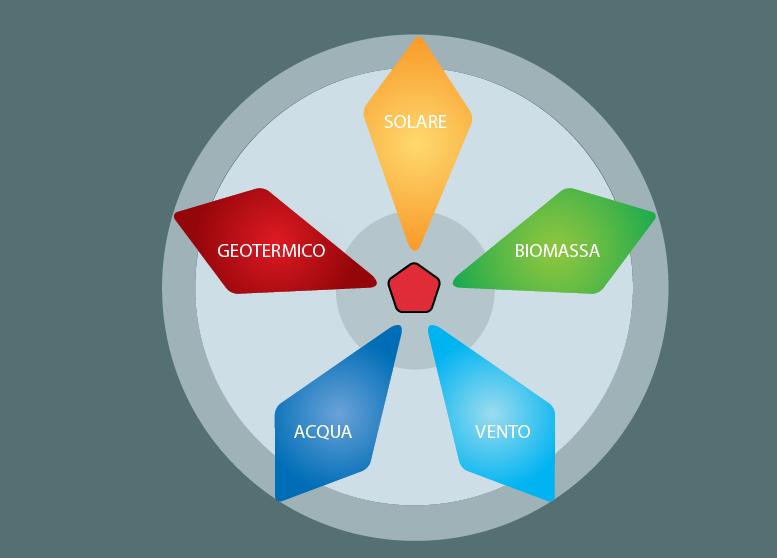L'energia alternativa